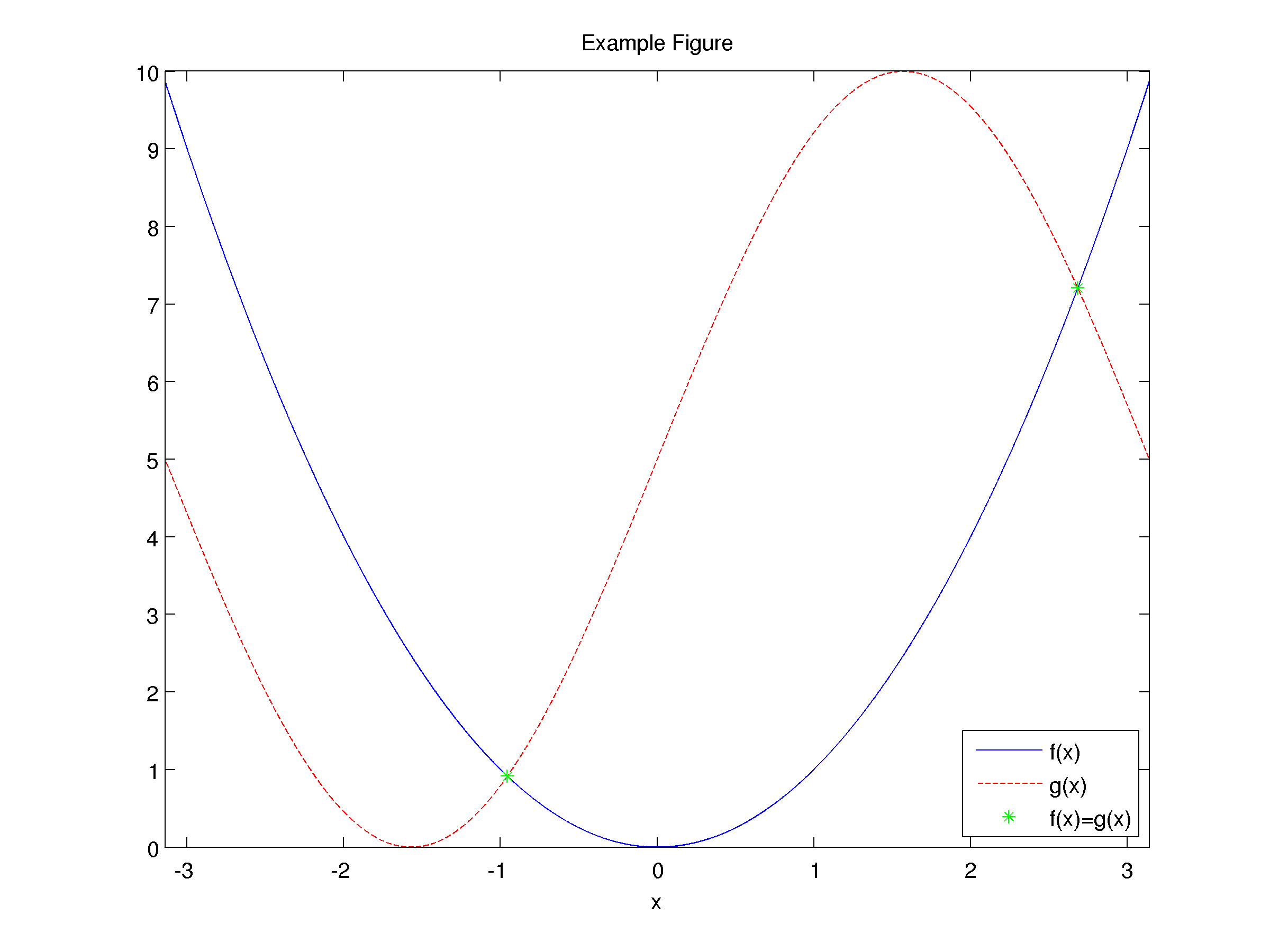 Creating high-quality graphics in MATLAB for papers and