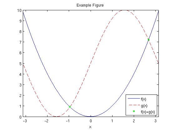 Creating high-quality graphics in MATLAB for papers and presentations